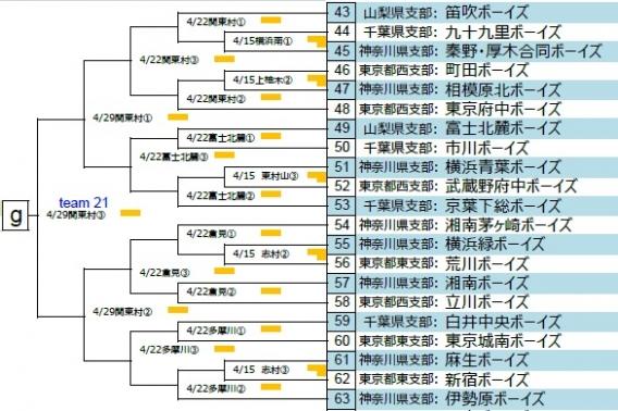 第21回 関東ボーイズリーグ大会 組み合わせ決定!